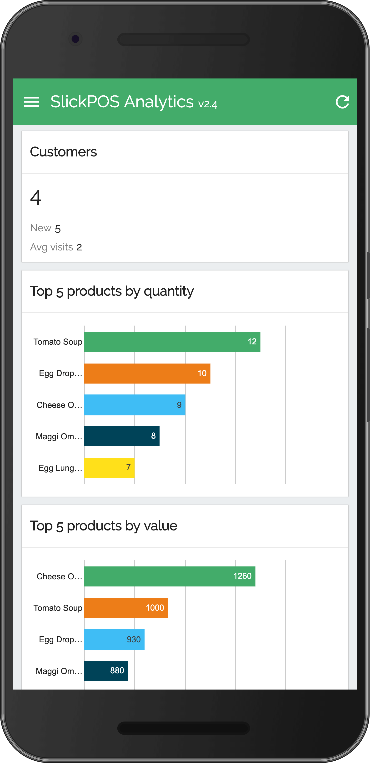 POS Analytics App